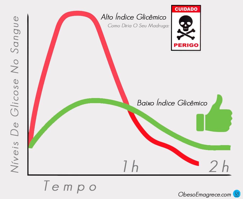 Curva glicemica indice glicemico