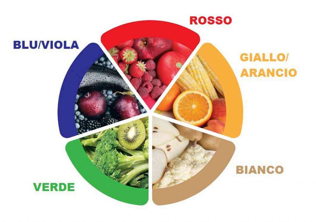 5 colori alimentazione sana bcm